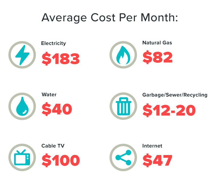 Utility Bills 40 Average Costs Saving On Your Bills Best Average Electric Bill For 1 Bedroom Apartment