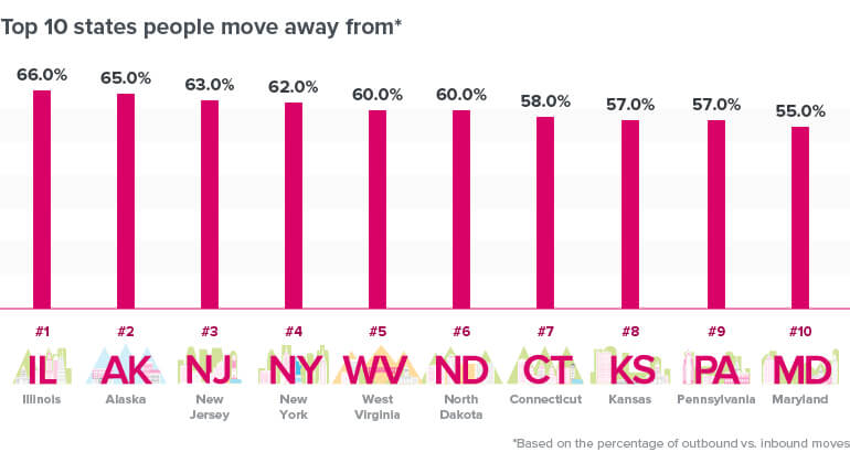 Top 10 States Americans Are Leaving