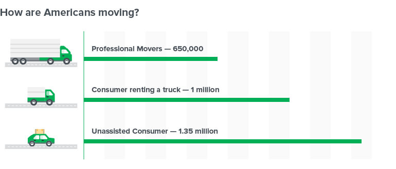 How Are Americans Moving?