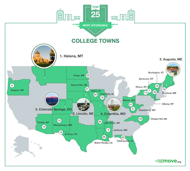 Most Affordable College Towns