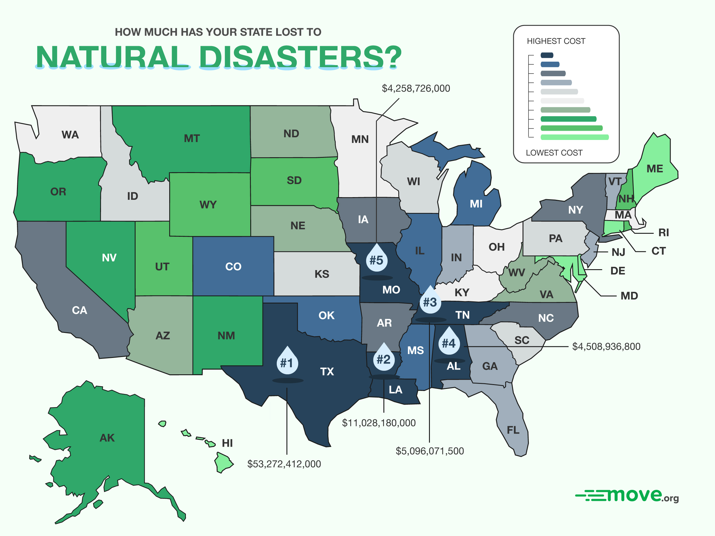 Loss to Natural Disasters