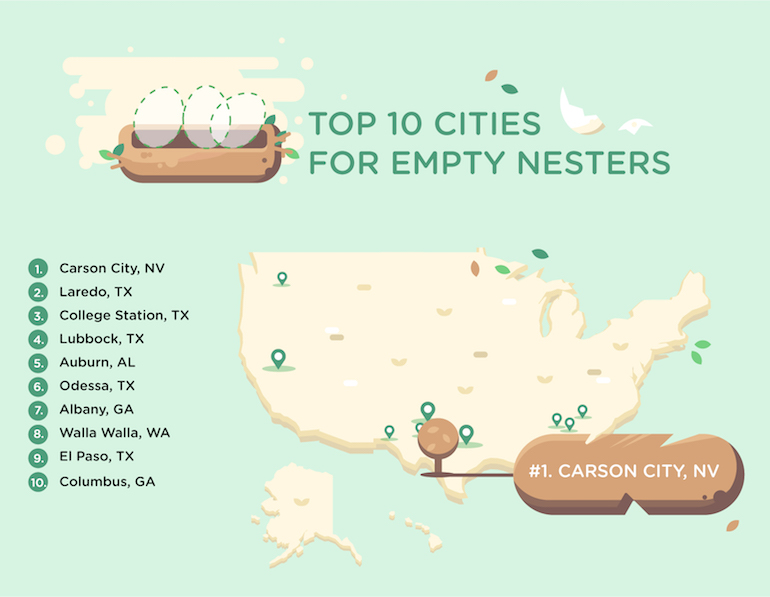 Top Cites for Empty Nesters