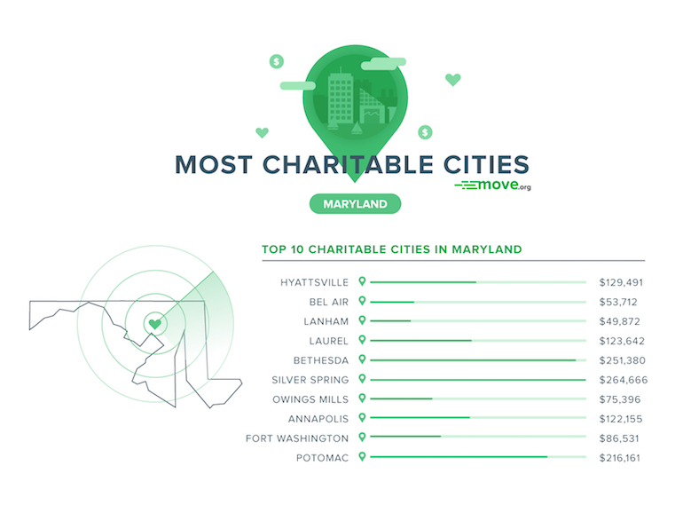 Most Charitable Cities in Maryland
