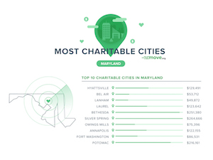 Most Charitable Cities Maryland