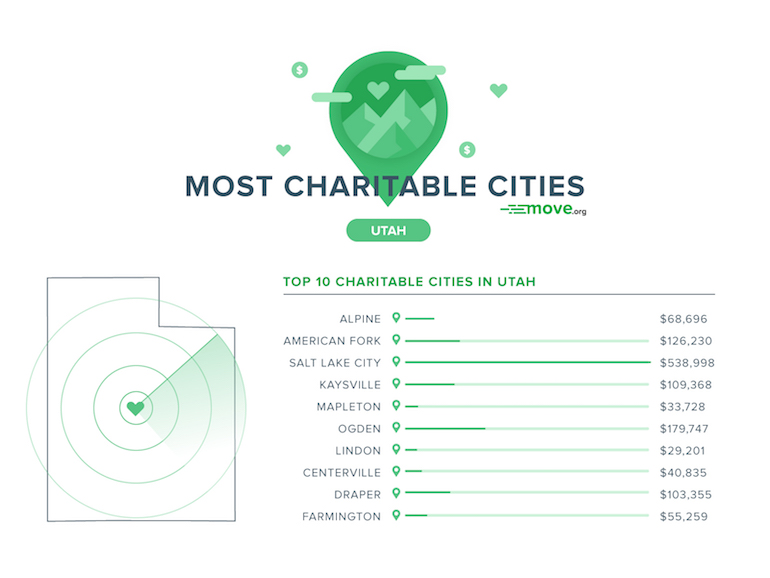 Most Charitable Cities in Utah