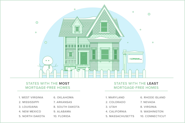 Which States Have the Most Mortgage-Free Homeowners? | Move org