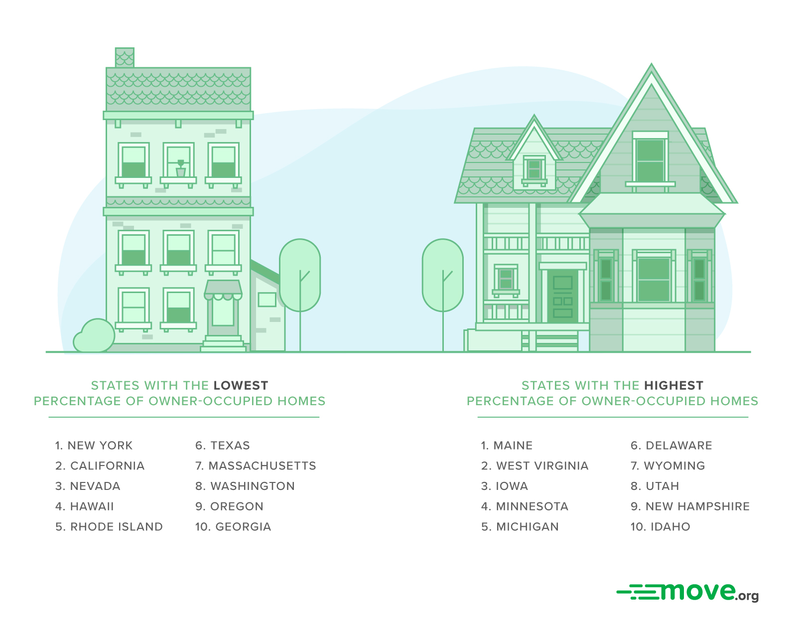 The Top Ten States Best for Renting and Buying
