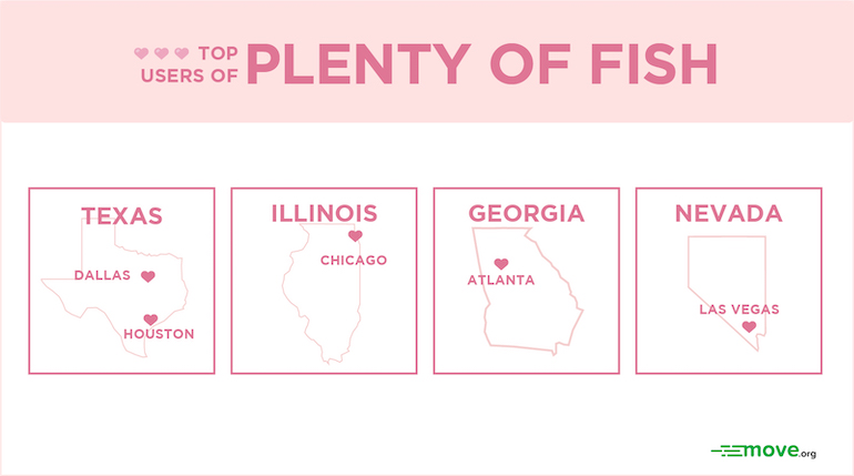 The top users of Plenty of Fish: Texas, Illinois, Georgia, Nevada