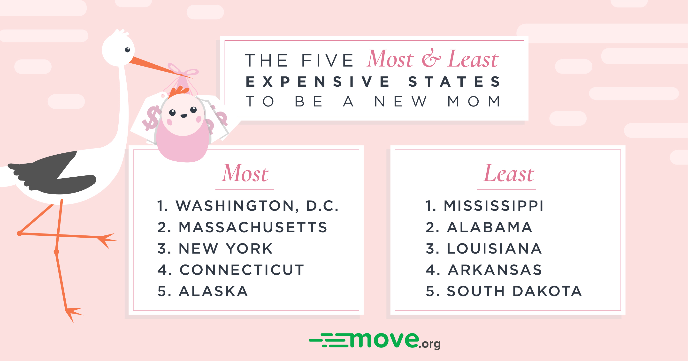 the five most and least expensive states to be a new mom