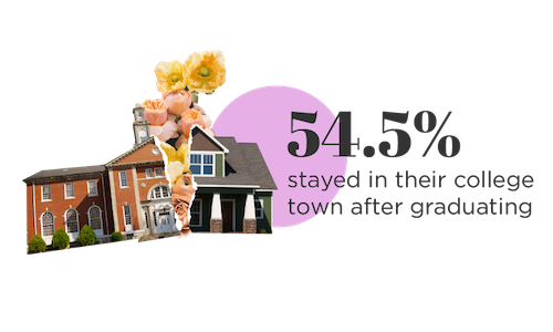 54.5% of millennials staying in their college town after graduating