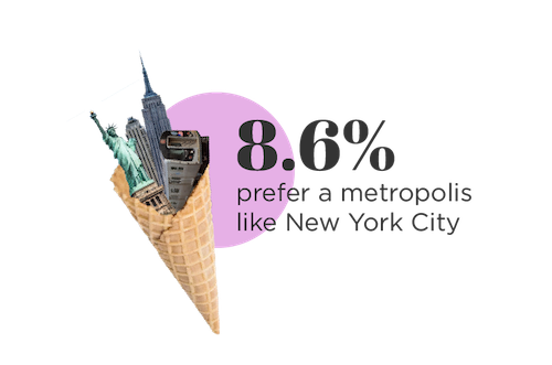 8.6% of millennials prefer a metropolis like new york city