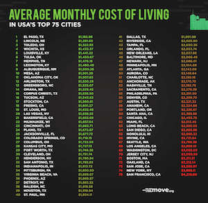 the average monthly cost of living for 75 us cities - move.org