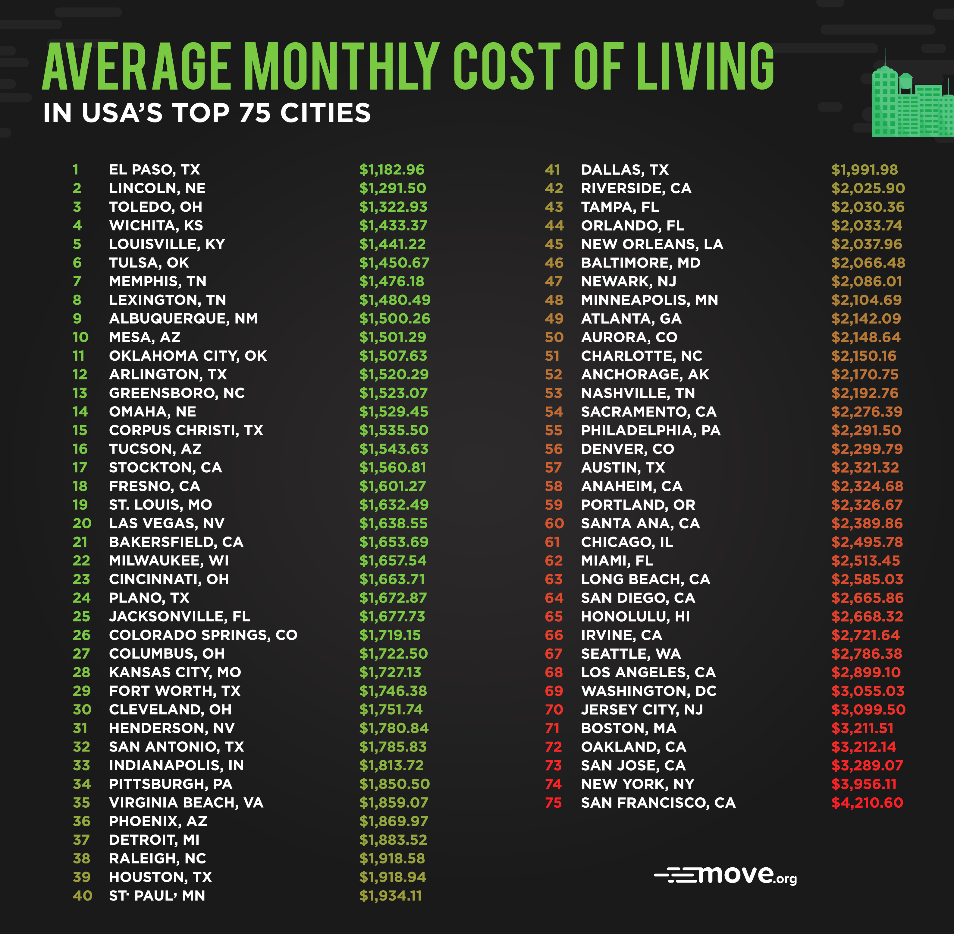 Top 10 US Cities With The Lowest Cost Of Living
