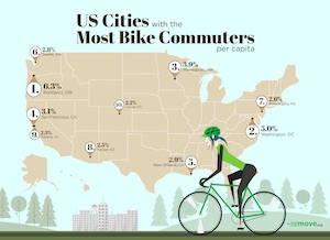 Map of US cities with the most bike commuters