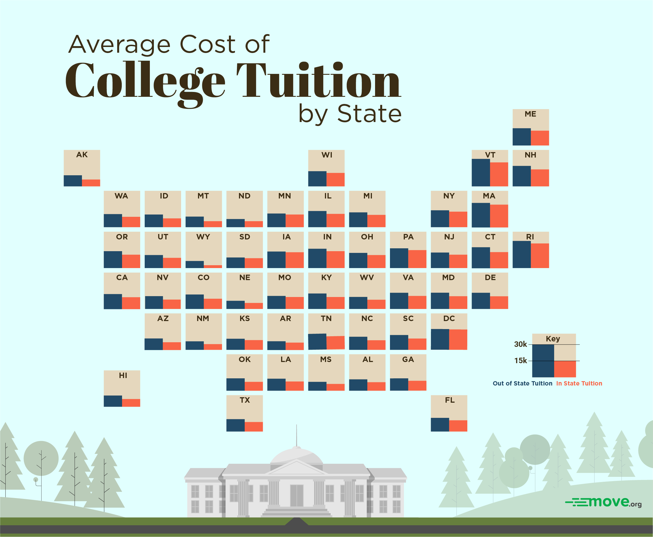 Alabama University Tuition >> The Average Cost Of College Tuition In Your State Move Org