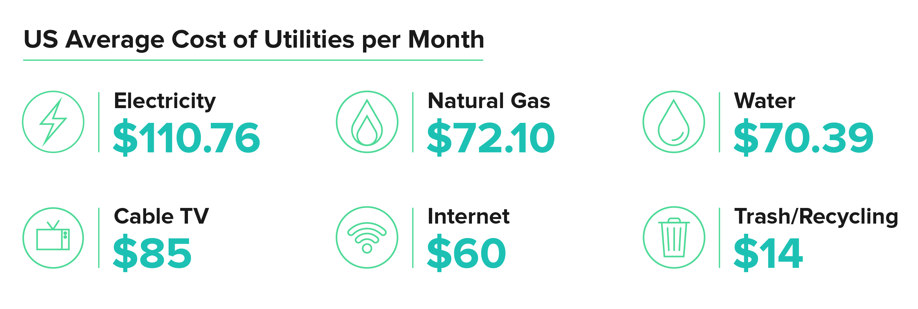 US Average Cost of Utilities per Month