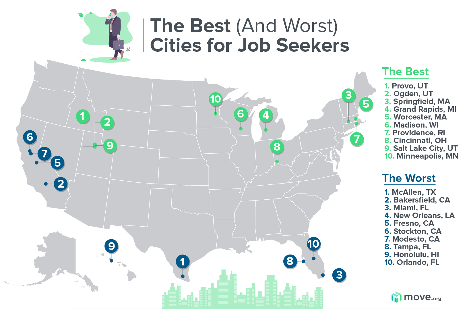 The Best (and Worst) Cities for Job Seekers map of the United States