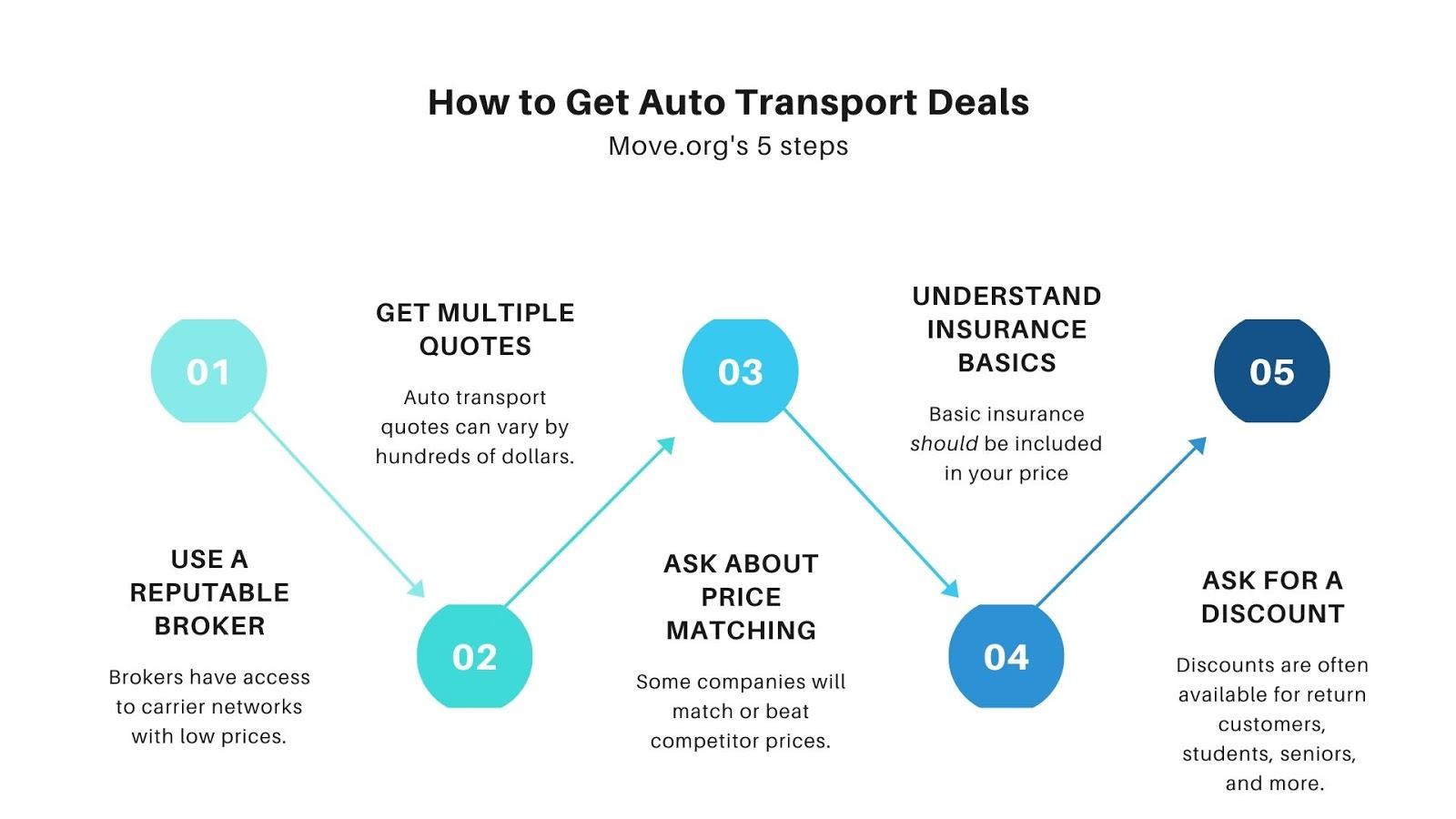 Auto Transport Deals Graphic