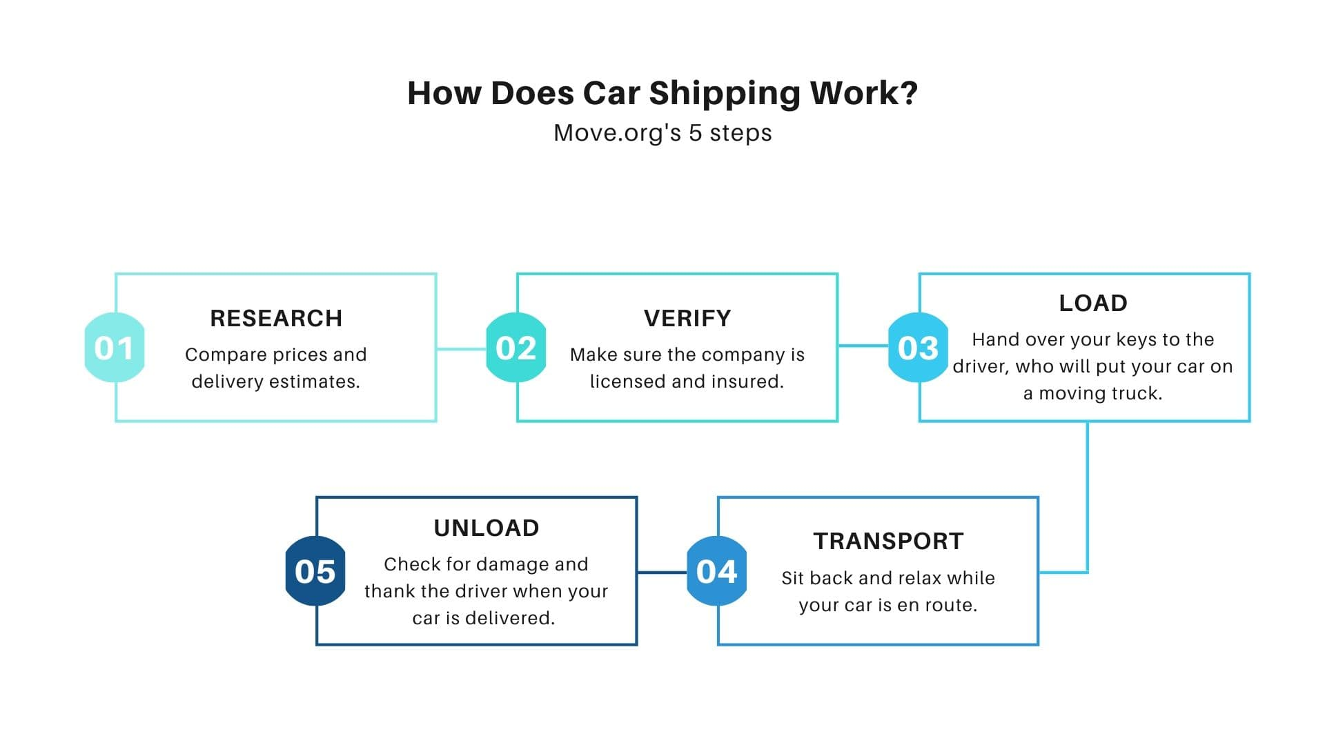 Visual description of Move.org's 5-step process for shipping a car. Step titles are research, verify, load, transport, and unload.