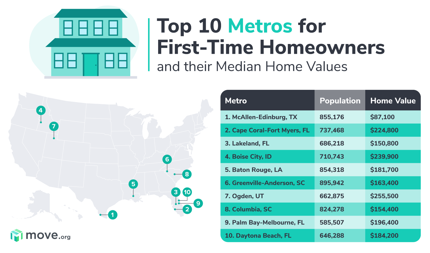 Metros with affordable homes
