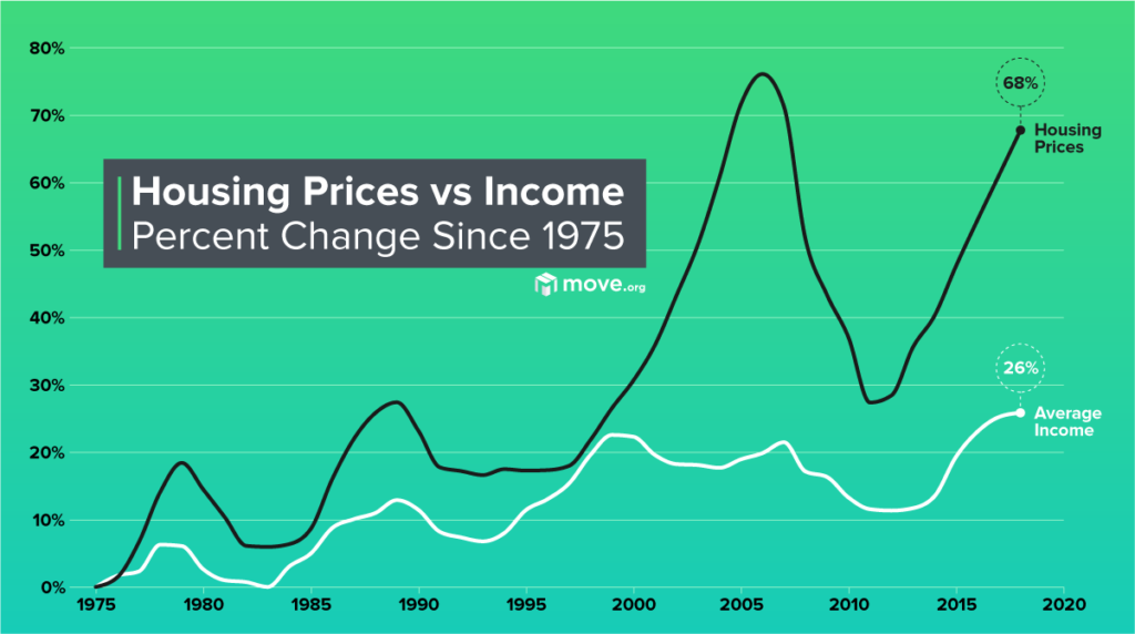 The changes in home prices since 1975