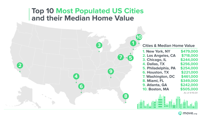 Home values most populated cities