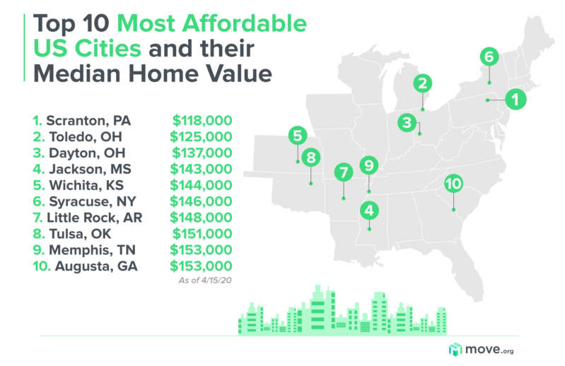 Most affordable US cities