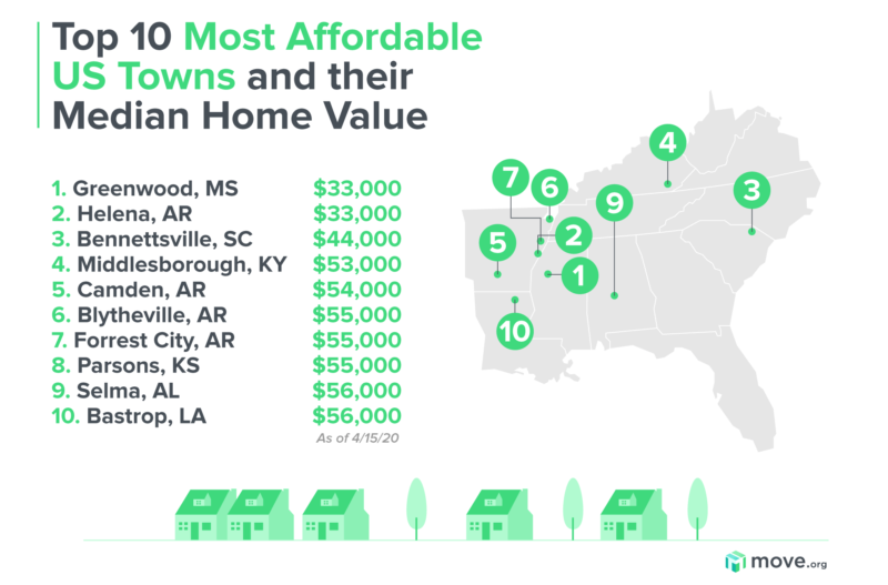 Most affordable US towns