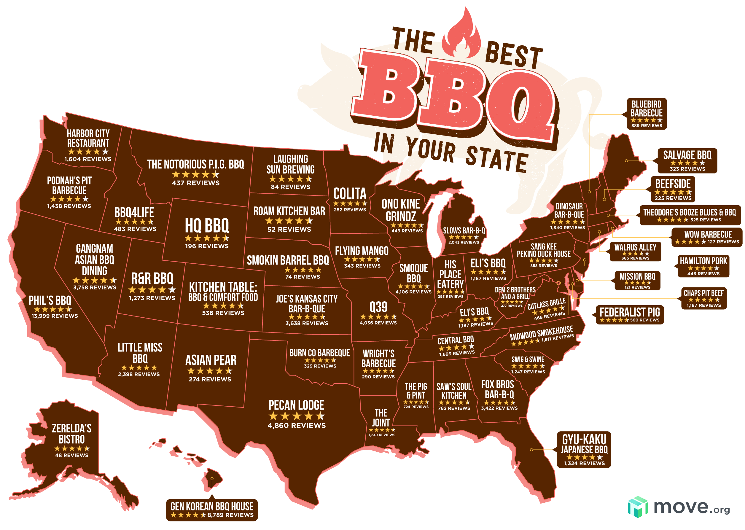 Best BBQ Restaurants by State