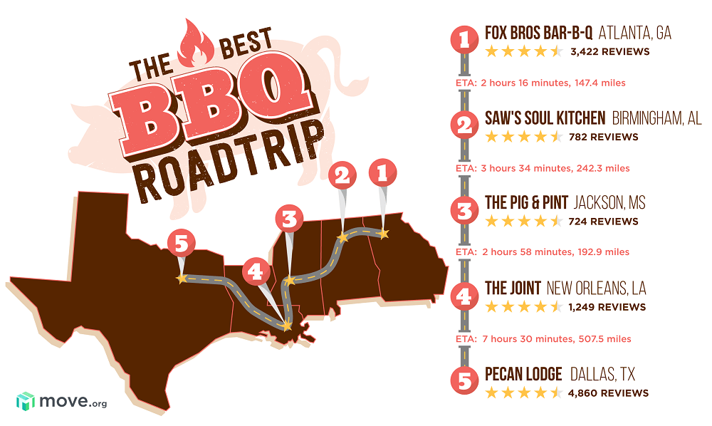 Road map for the ultimate BBQ road trip
