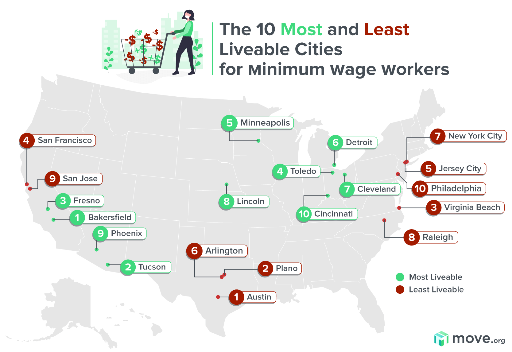 Minimum wage in US cities