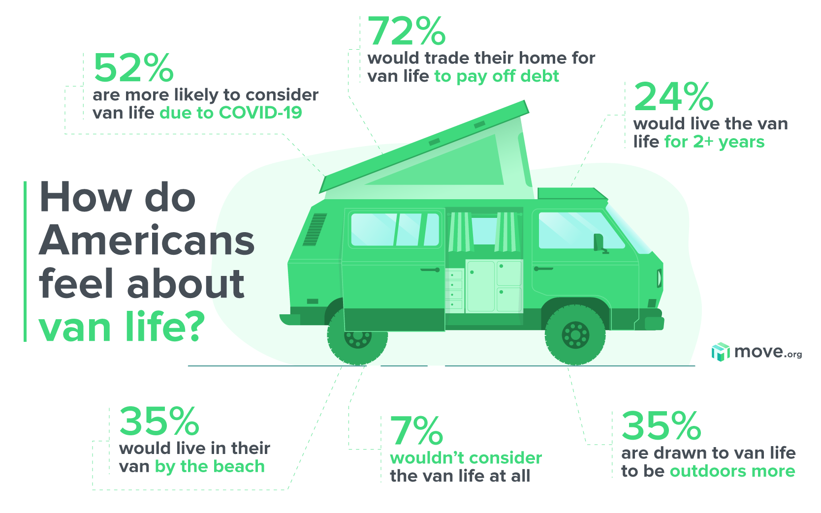 Van life survey graphic