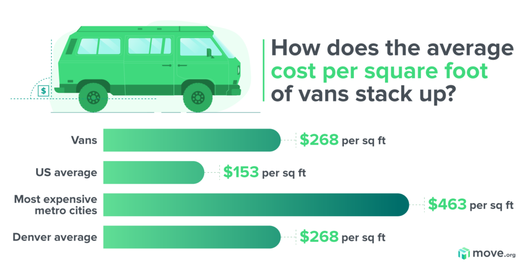 Cost per square foot of a van graph