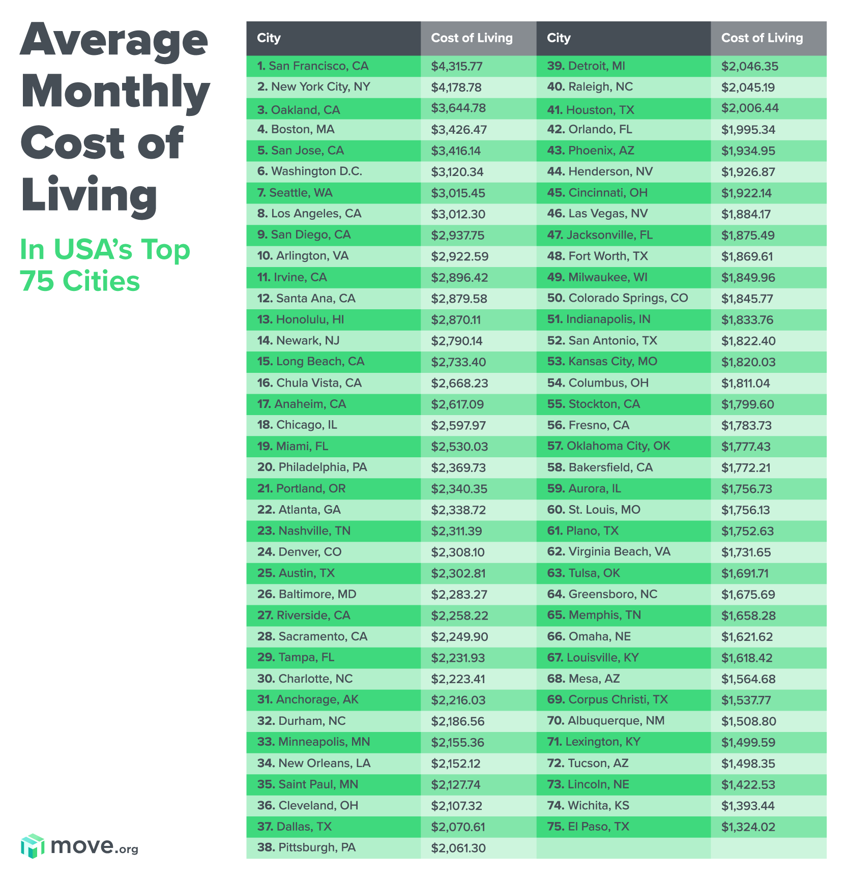 Cities ranked by cost of living