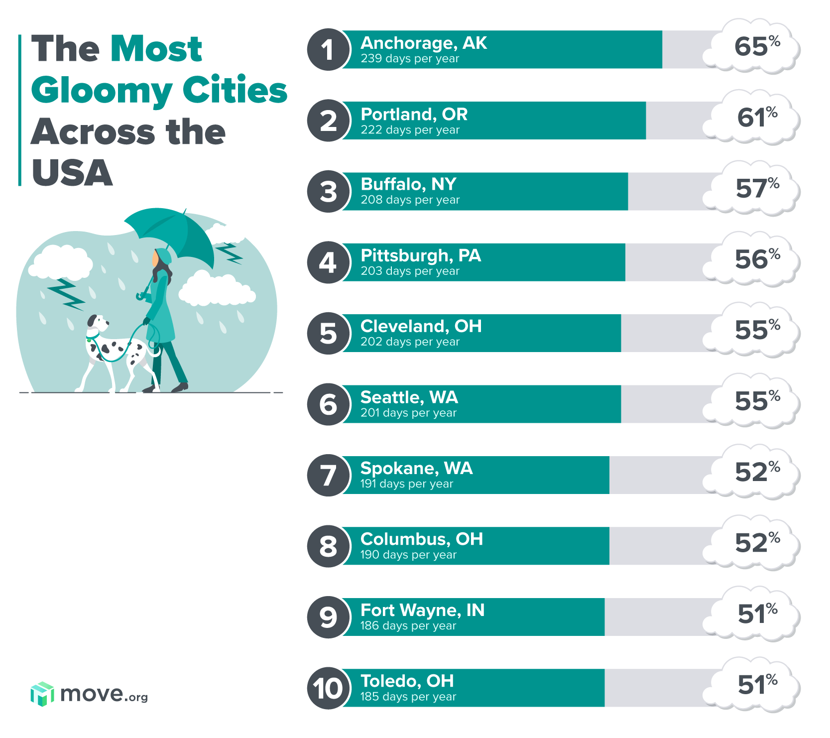 Gloomiest cities in the US