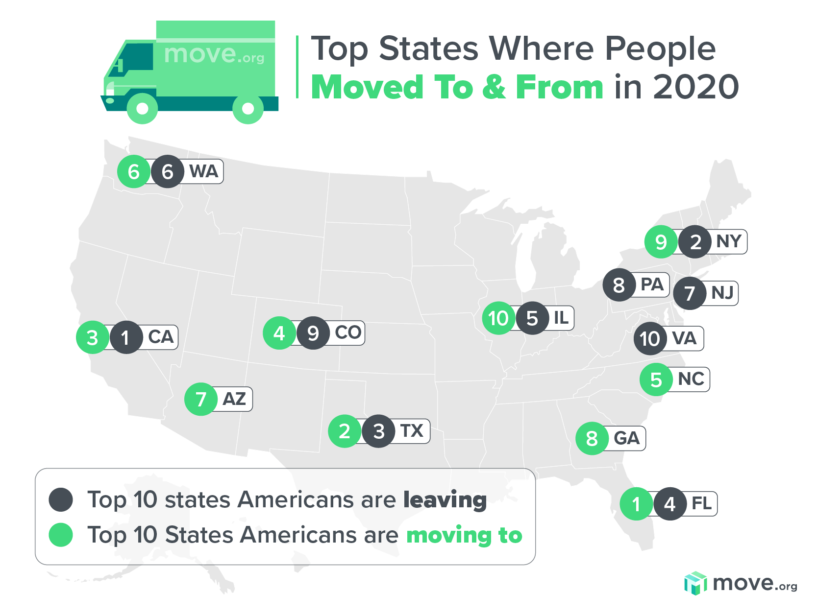 Top States Where People Moved To & From in 2020
