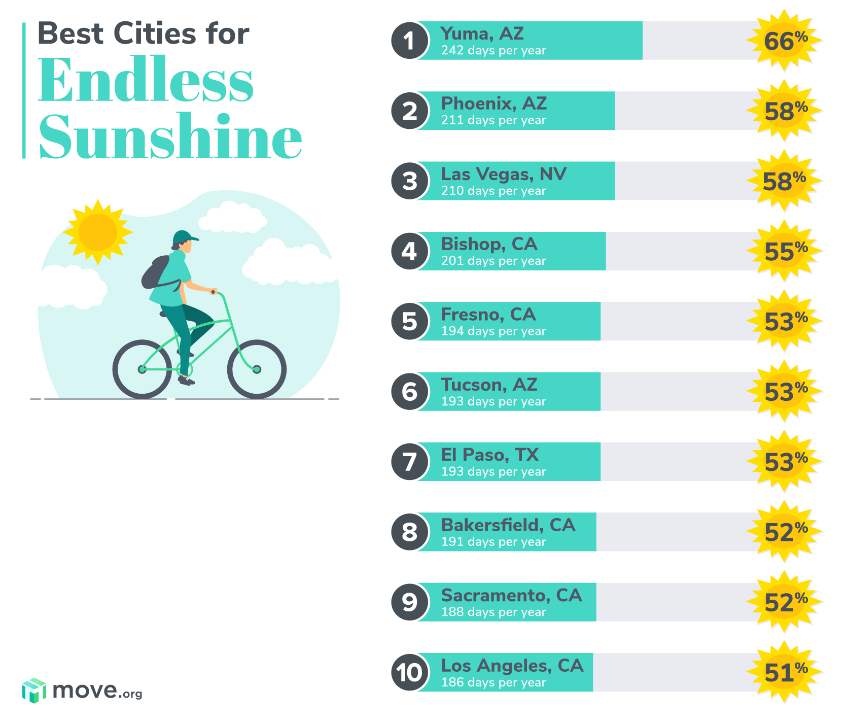 Best cities for endless sunshine