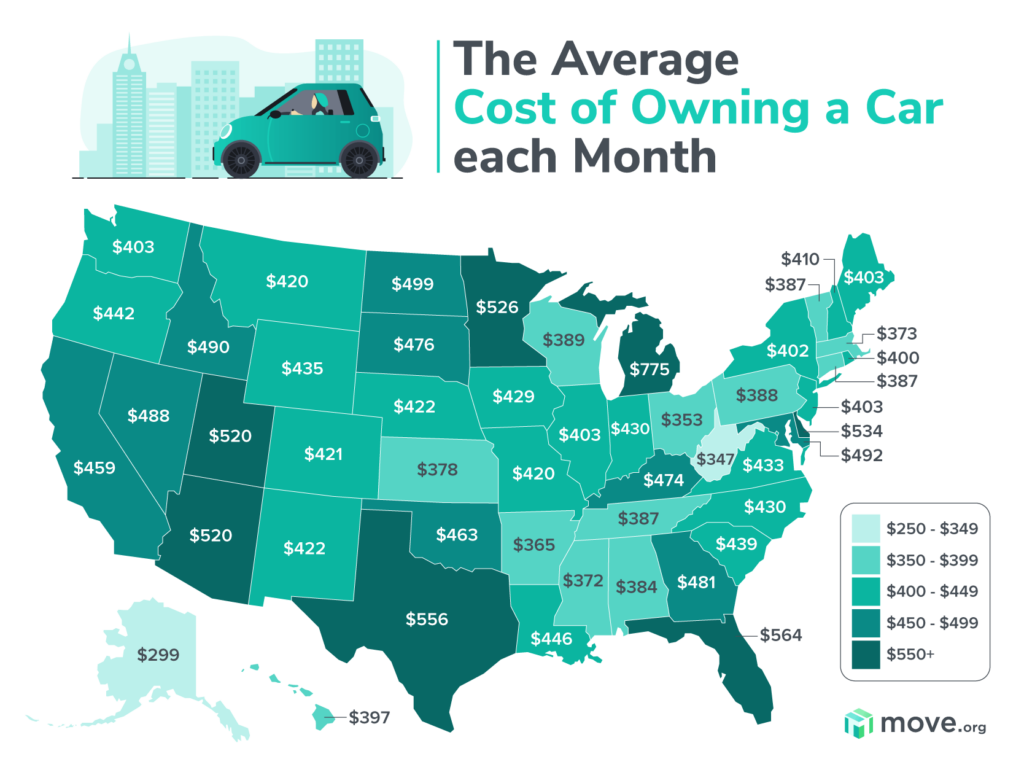 Average car costs